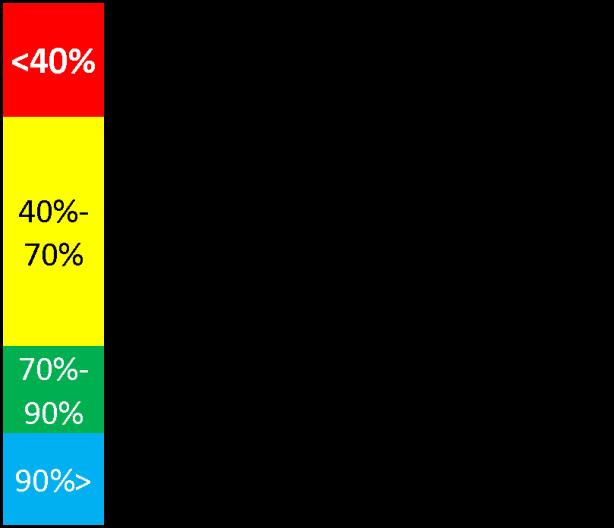 tabla rango porcentajes de proteínas en polvo, nutrición, ganar musculo, perder peso, adelgazar