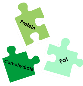 proteincarbfat