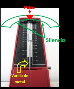 COMPONENTES RITMO - METRONOMO